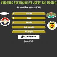 Valentino Vermeulen vs Jordy van Deelen h2h player stats
