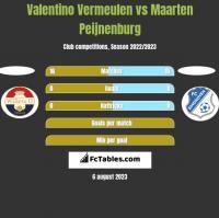 Valentino Vermeulen vs Maarten Peijnenburg h2h player stats