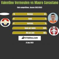 Valentino Vermeulen vs Mauro Savastano h2h player stats