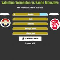 Valentino Vermeulen vs Nacho Monsalve h2h player stats