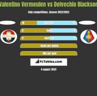 Valentino Vermeulen vs Delvechio Blackson h2h player stats
