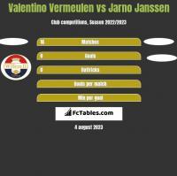 Valentino Vermeulen vs Jarno Janssen h2h player stats