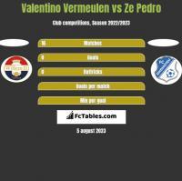 Valentino Vermeulen vs Ze Pedro h2h player stats
