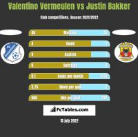 Valentino Vermeulen vs Justin Bakker h2h player stats