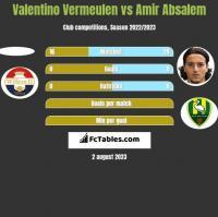 Valentino Vermeulen vs Amir Absalem h2h player stats