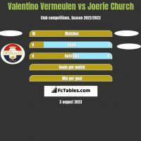 Valentino Vermeulen vs Joerie Church h2h player stats