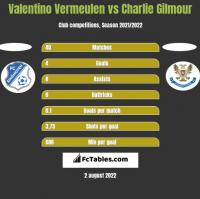 Valentino Vermeulen vs Charlie Gilmour h2h player stats