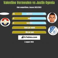 Valentino Vermeulen vs Justin Ogenia h2h player stats