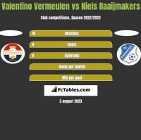 Valentino Vermeulen vs Niels Raaijmakers h2h player stats