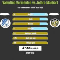 Valentino Vermeulen vs Jethro Mashart h2h player stats