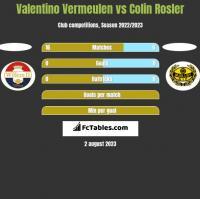 Valentino Vermeulen vs Colin Rosler h2h player stats