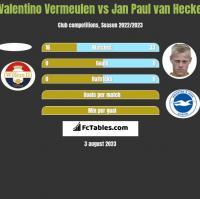 Valentino Vermeulen vs Jan Paul van Hecke h2h player stats