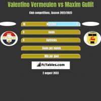 Valentino Vermeulen vs Maxim Gullit h2h player stats