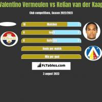 Valentino Vermeulen vs Kelian van der Kaap h2h player stats