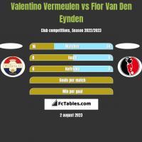 Valentino Vermeulen vs Flor Van Den Eynden h2h player stats
