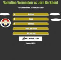 Valentino Vermeulen vs Jorn Berkhout h2h player stats