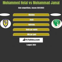 Mohammed Helal vs Mohammad Jamal h2h player stats