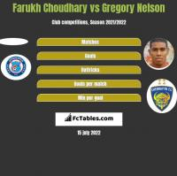 Farukh Choudhary vs Gregory Nelson h2h player stats