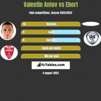 Valentin Antov vs Ebert h2h player stats