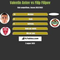 Valentin Antov vs Filip Filipov h2h player stats