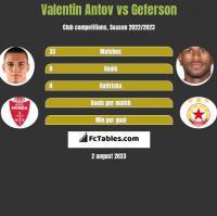 Valentin Antov vs Geferson h2h player stats