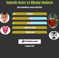 Valentin Antov vs Nikolay Bodurov h2h player stats