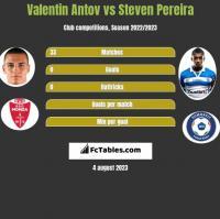 Valentin Antov vs Steven Pereira h2h player stats