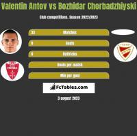 Valentin Antov vs Bozhidar Chorbadzhiyski h2h player stats