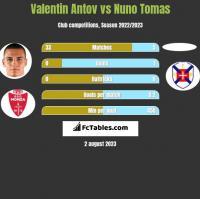 Valentin Antov vs Nuno Tomas h2h player stats