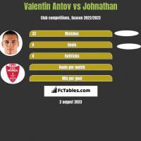 Valentin Antov vs Johnathan h2h player stats