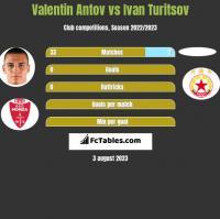 Valentin Antov vs Ivan Turitsov h2h player stats