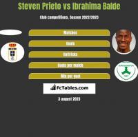 Steven Prieto vs Ibrahima Balde h2h player stats