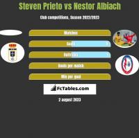 Steven Prieto vs Nestor Albiach h2h player stats