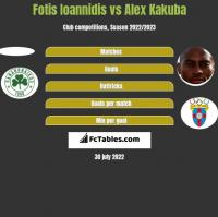 Fotis Ioannidis vs Alex Kakuba h2h player stats