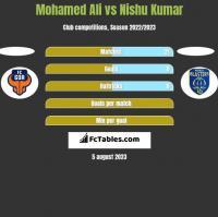 Mohamed Ali vs Nishu Kumar h2h player stats