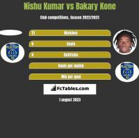 Nishu Kumar vs Bakary Kone h2h player stats