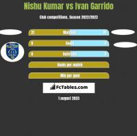 Nishu Kumar vs Ivan Garrido h2h player stats