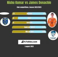 Nishu Kumar vs James Donachie h2h player stats
