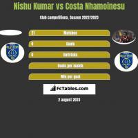 Nishu Kumar vs Costa Nhamoinesu h2h player stats