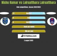 Nishu Kumar vs Lalruatthara Lalruatthara h2h player stats