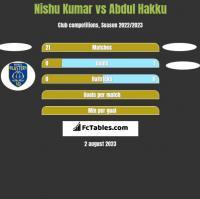 Nishu Kumar vs Abdul Hakku h2h player stats