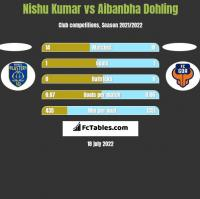 Nishu Kumar vs Aibanbha Dohling h2h player stats