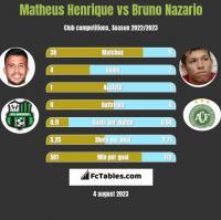 Matheus Henrique vs Bruno Nazario h2h player stats