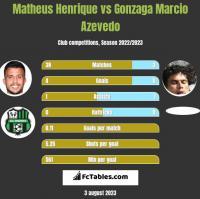 Matheus Henrique vs Azevedo h2h player stats