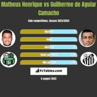 Matheus Henrique vs Guilherme de Aguiar Camacho h2h player stats
