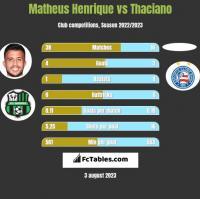 Matheus Henrique vs Thaciano h2h player stats