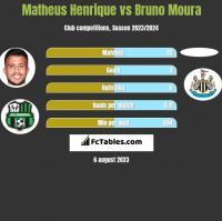 Matheus Henrique vs Bruno Moura h2h player stats