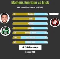 Matheus Henrique vs Erick h2h player stats