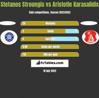 Stefanos Stroungis vs Aristotle Karasalidis h2h player stats