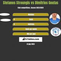 Stefanos Stroungis vs Dimitrios Goutas h2h player stats